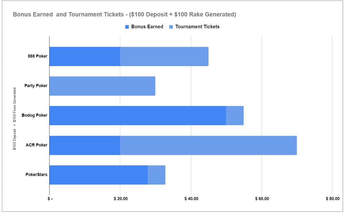 Best Online Poker Sign Up Bonuses Canada 2020 Promo Guide