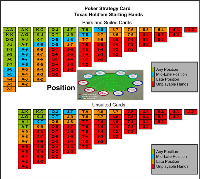 Learn to Play Texas Holdem Poker - Strategy Card